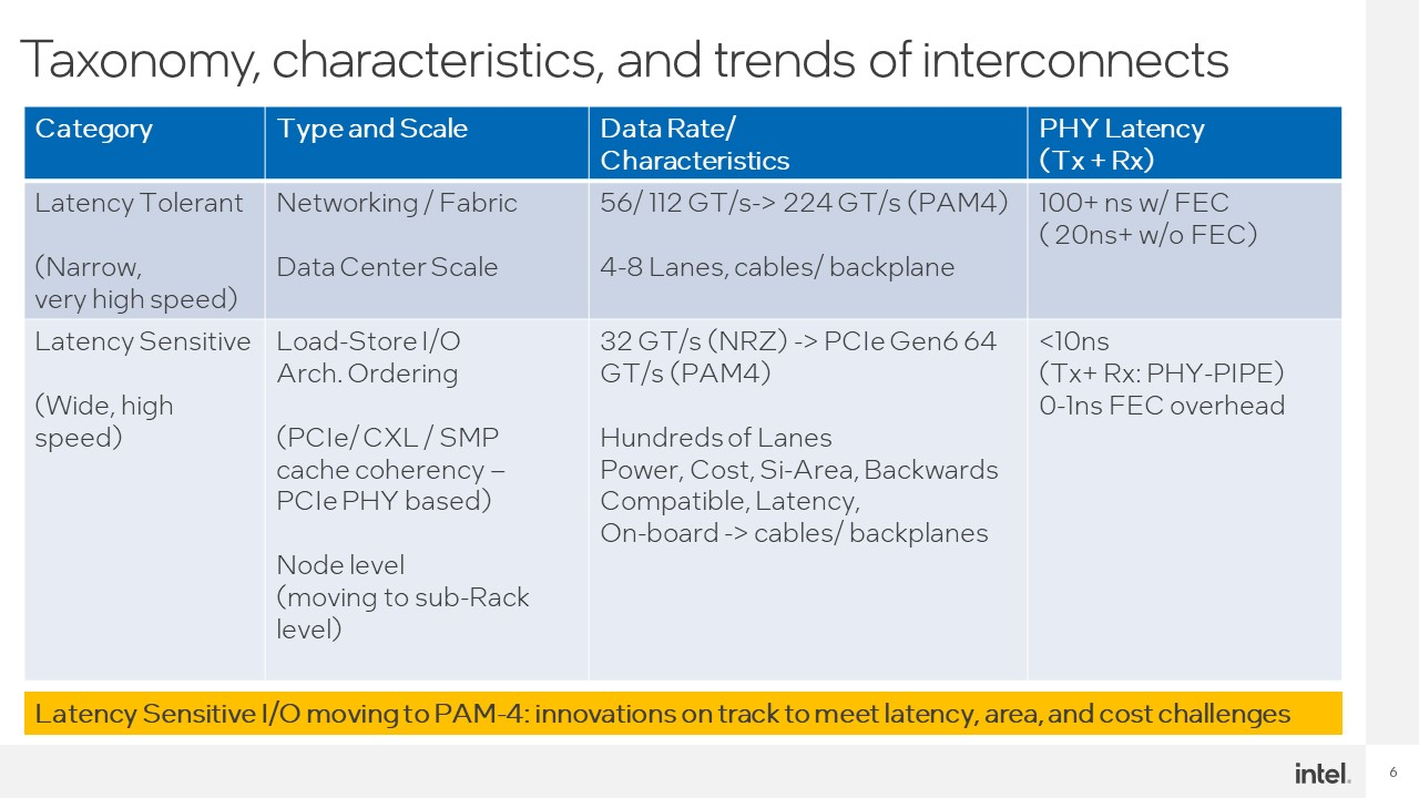 Intel Hot Interconnects 2021 CXL Taxonomy Characteristics And Trends Of Interconnects