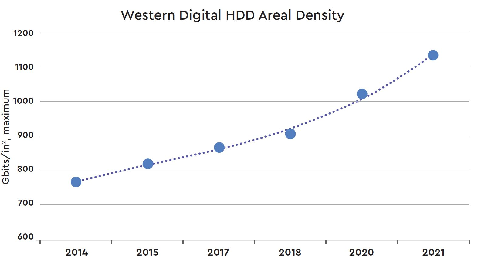 Western Digital HDD Areal Density