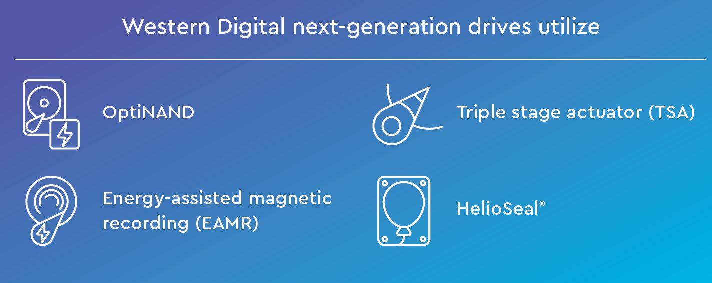 Western Digital Next Generation Drive Technologies