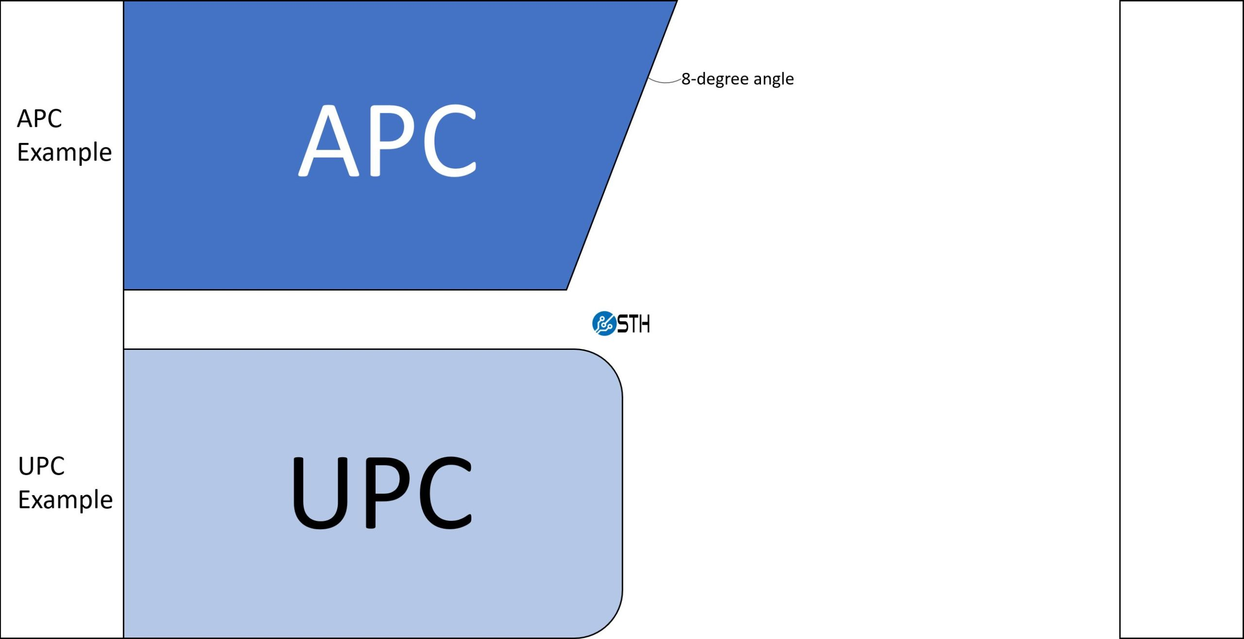 APC And UPC Examples