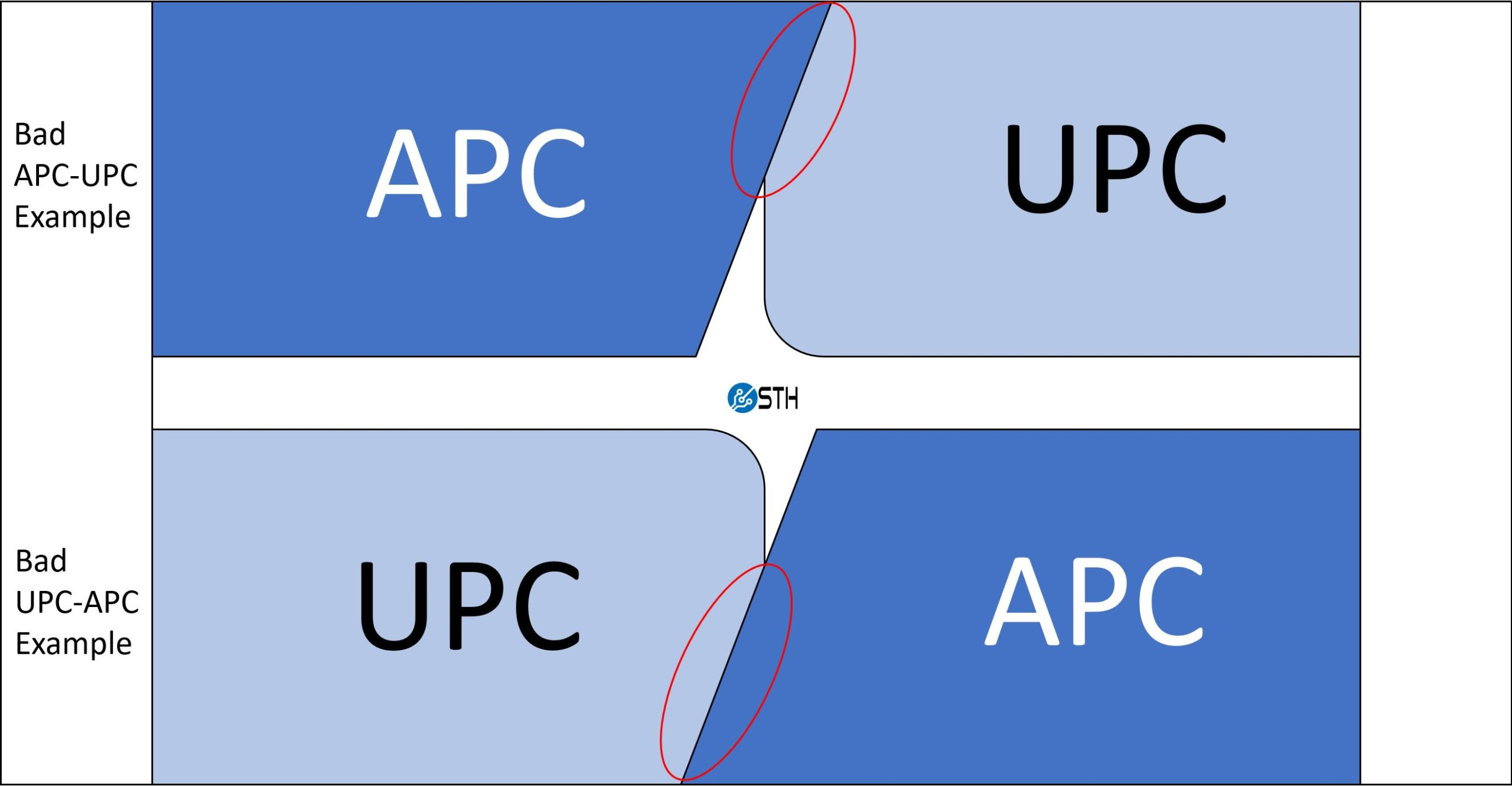 APC And UPC Improper Mating Examples
