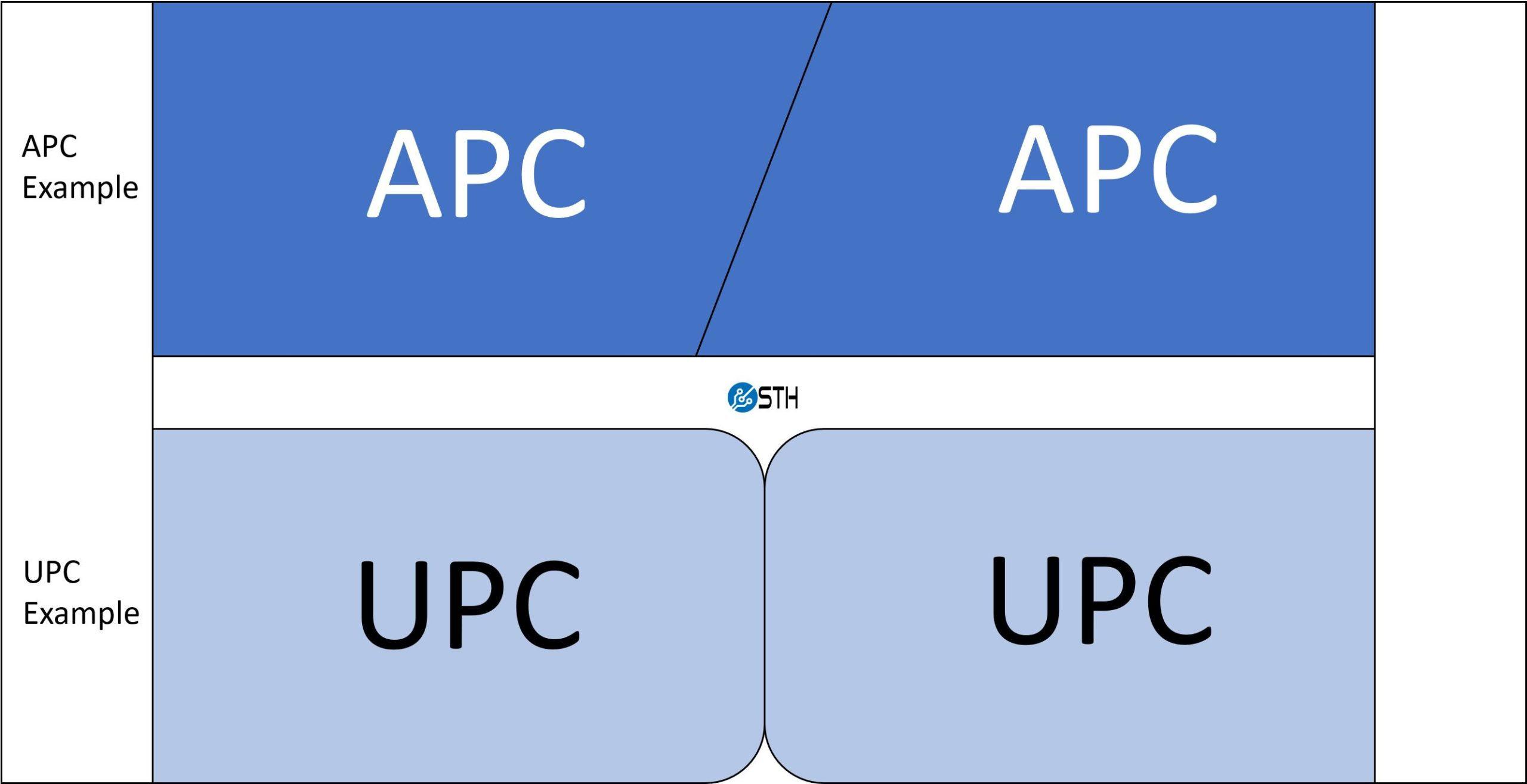 APC And UPC Proper Mating Example