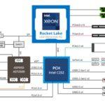 Gigabyte MX33 BS0 Block Diagram