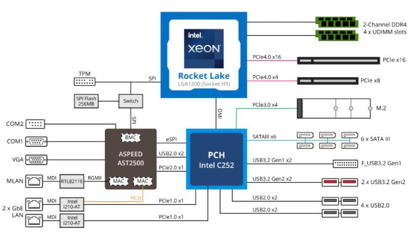 Gigabyte MX33 BS0 Key Features