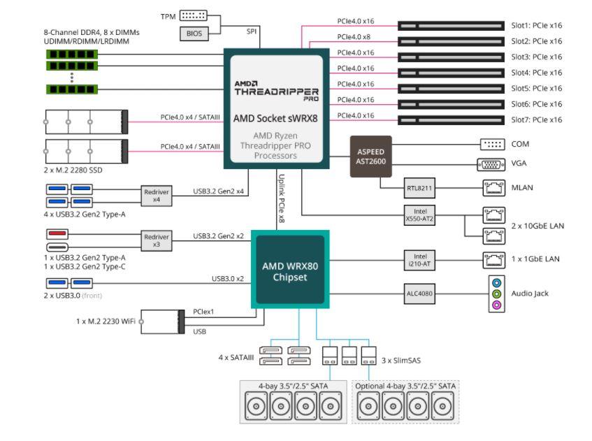Gigabyte W771 Z00 Block Diagram