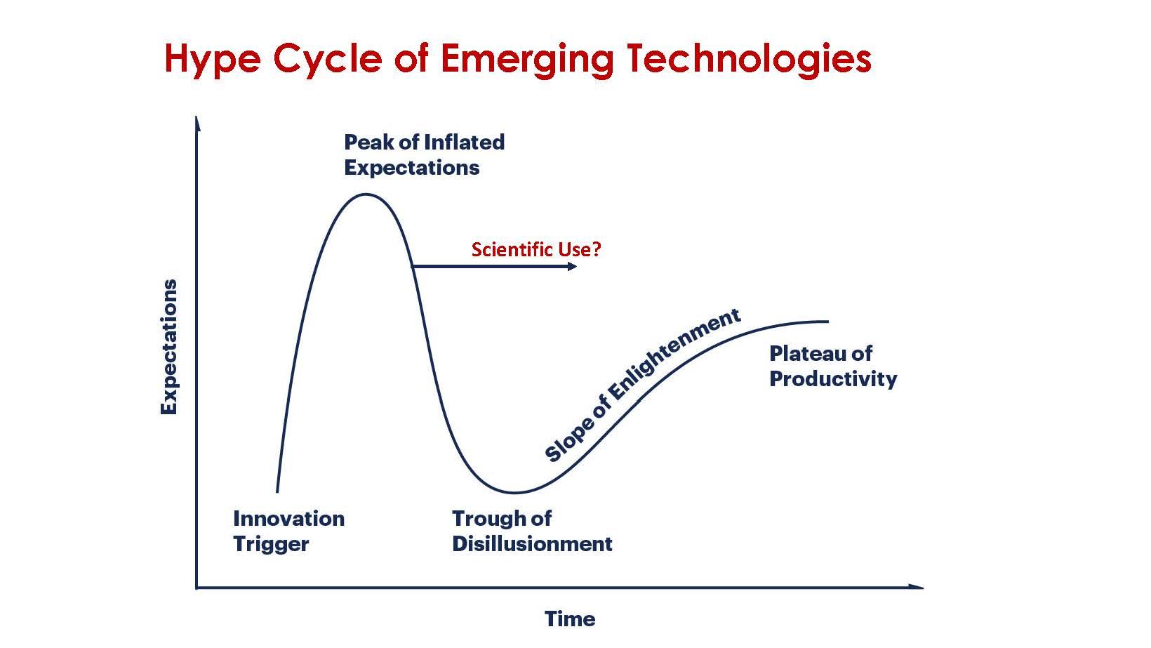 HC33 IonQ Quantum Computing Hype Cycle