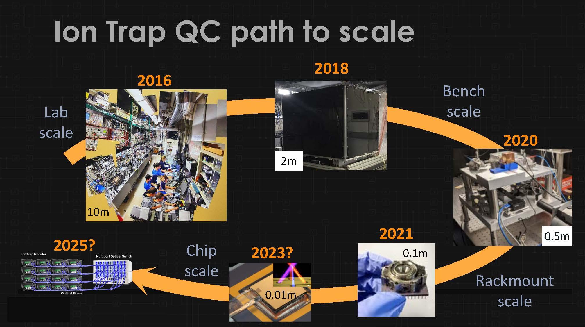 HC33 IonQ Quantum Computing Ion Trap QC Path To Scale