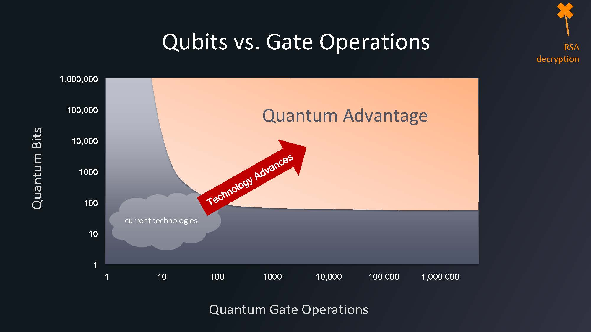 HC33 IonQ Quantum Computing Qbits V Gates