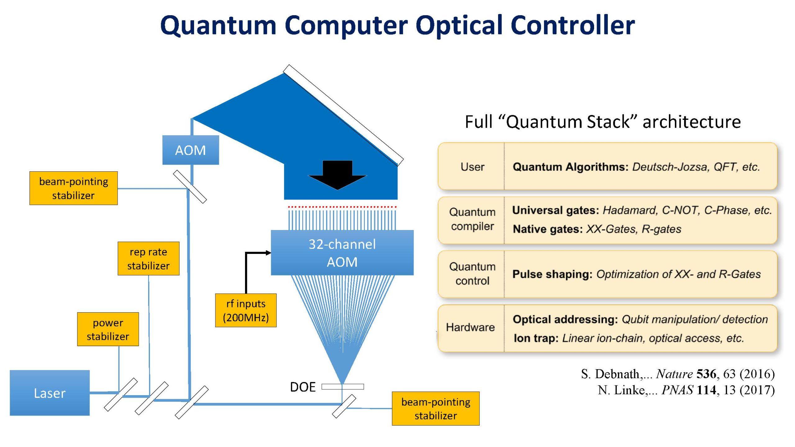 HC33 IonQ Quantum Computing Quantum Computer Optical Controller
