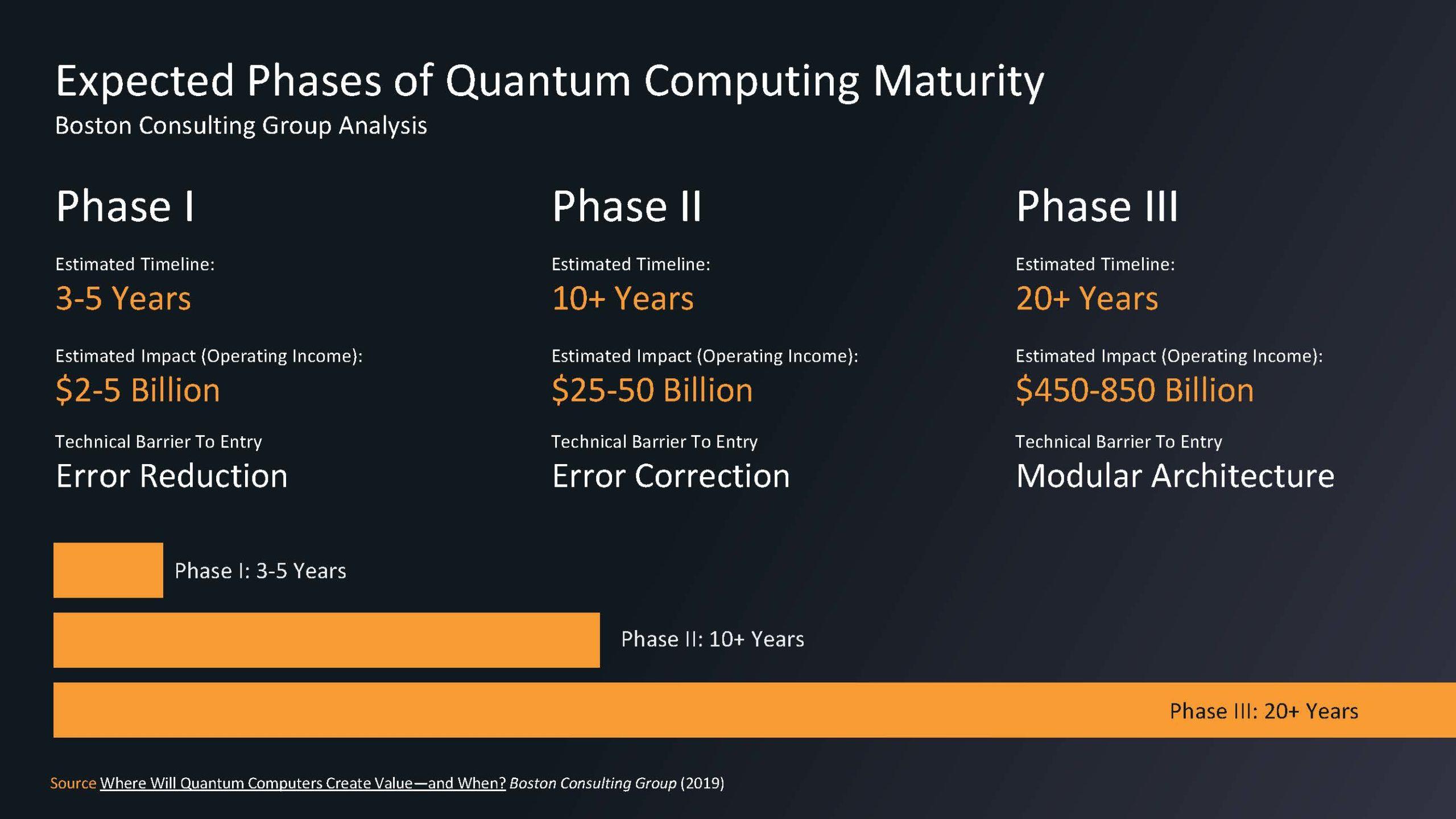 HC33 IonQ Quantum Computing Quantum Computing Maturity Timeline