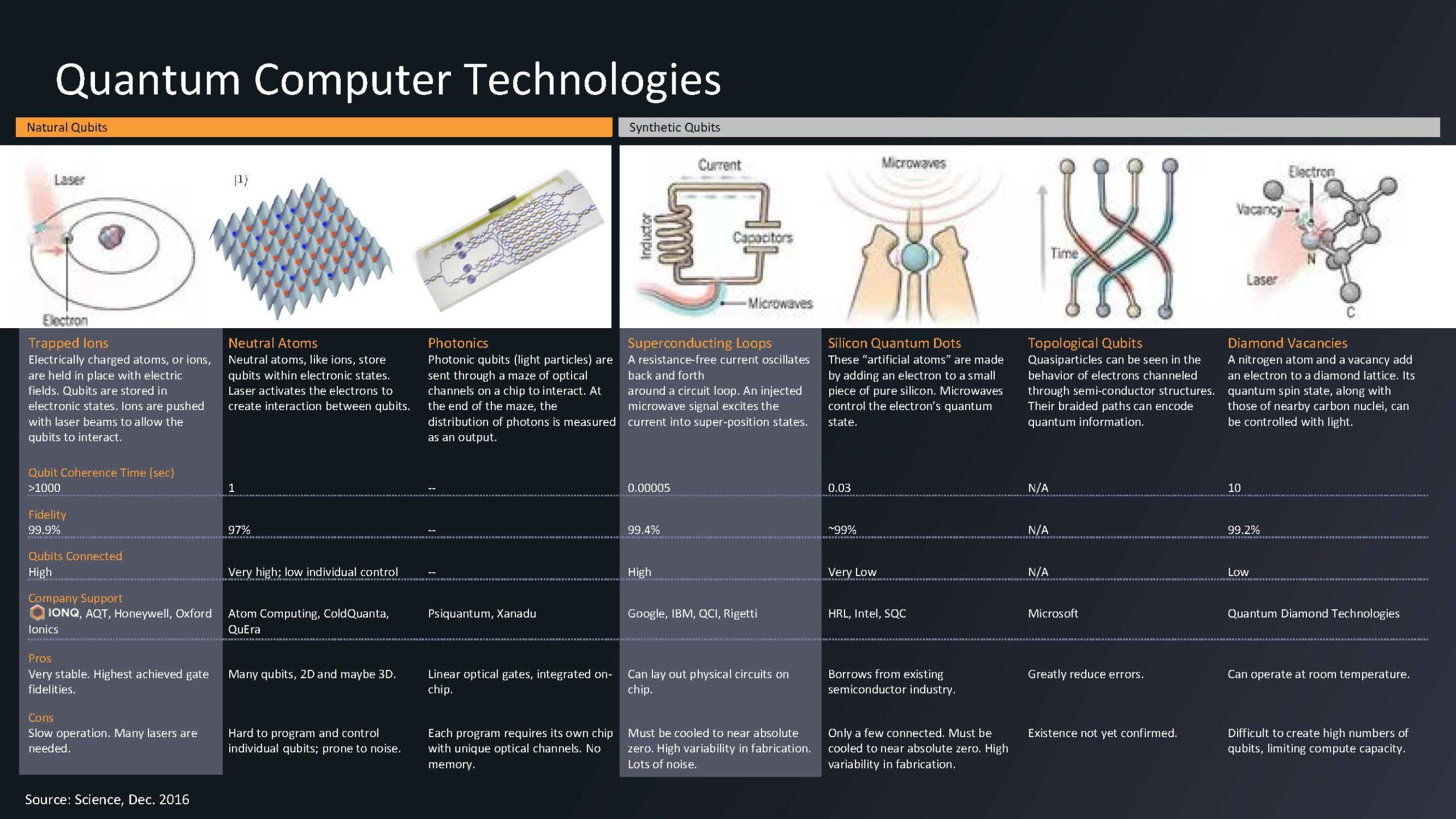 HC33 IonQ Quantum Computing Quantum Technologies Overview