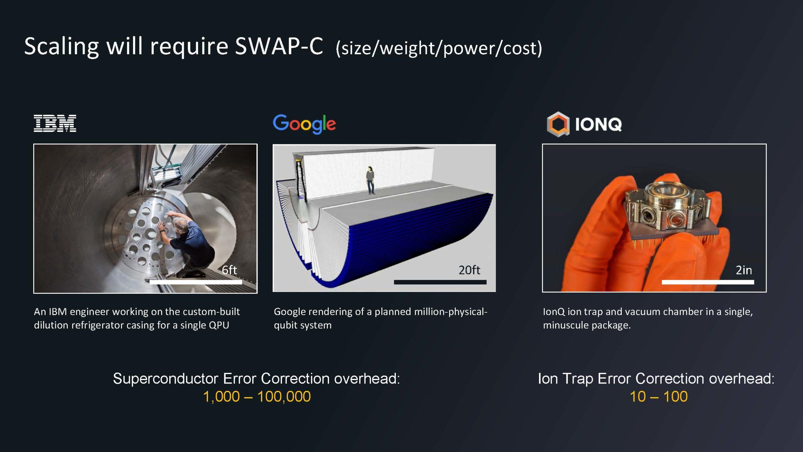 HC33 IonQ Quantum Computing Scaling SWAP C
