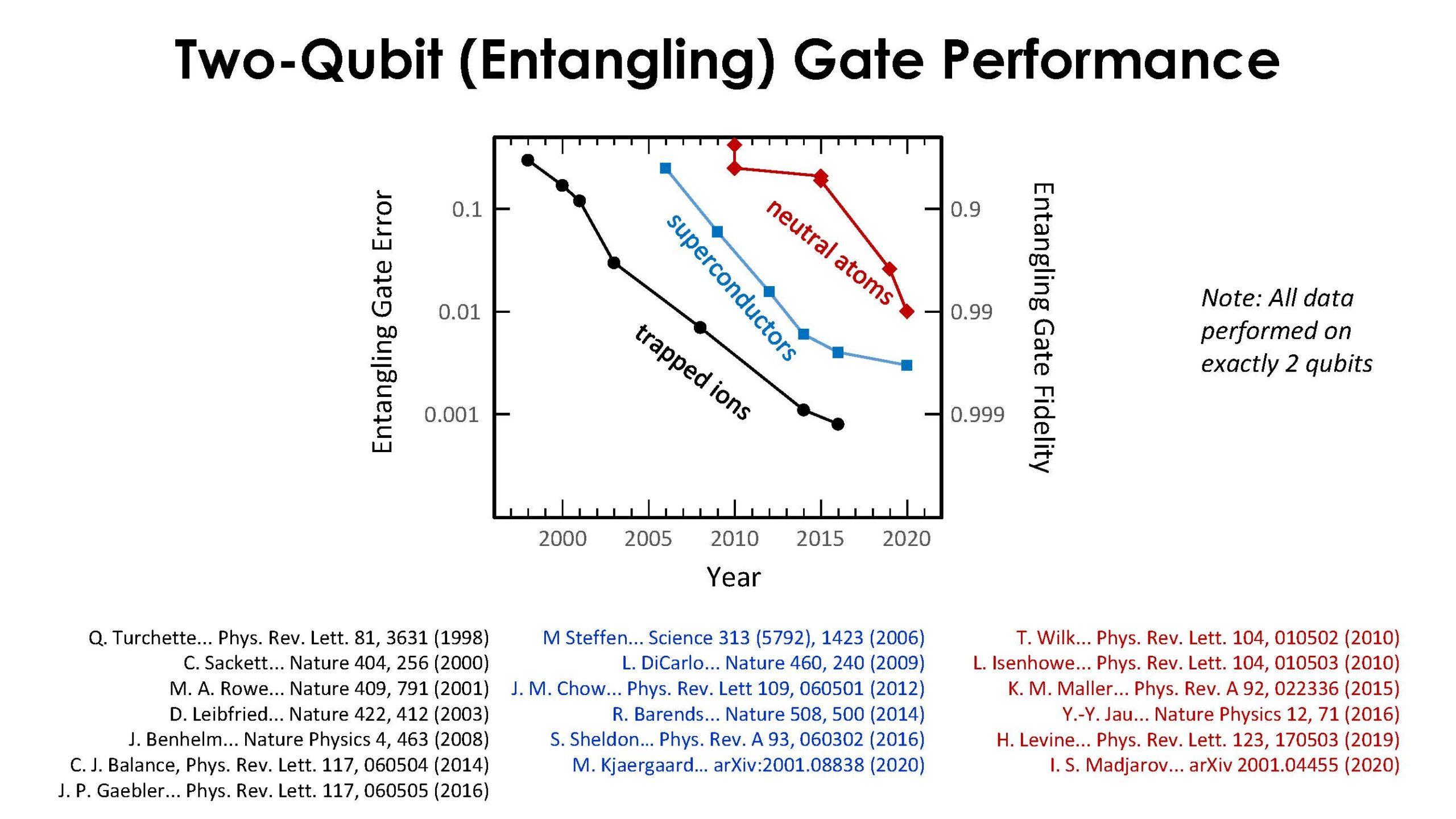 HC33 IonQ Quantum Computing Two Qubit Gate Performance