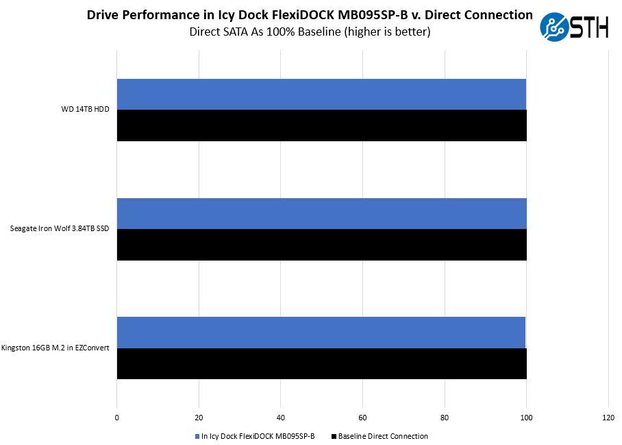 Icy Dock FlexiDOCK MB095SP B Performance