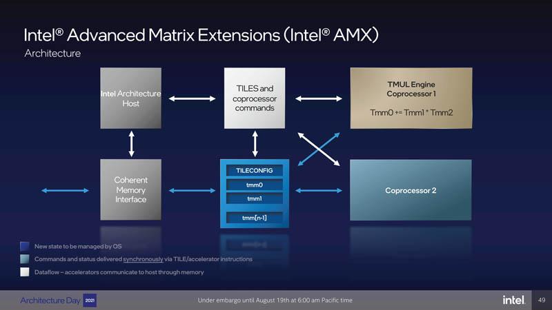 Intel Architecture Day 2021 Golden Cove AMX 3