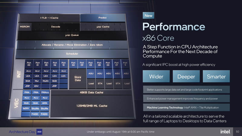 Intel Architecture Day 2021 Golden Cove Performance Core Overview
