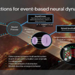 Intel Loihi 2 Abstractions Of Event Based Neural Dynamics