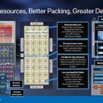 Intel Loihi 2 Better