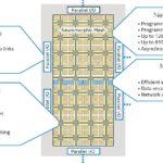 Intel Loihi 2 Chip Architecture