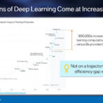 Intel Loihi 2 Deep Learning At Cost