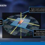 Intel Loihi 2 Scalable
