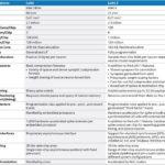 Intel Loihi V Loihi 2 Spec Comparison