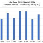 Intel Xeon E 2300 SKU List Adj T B Price Chart