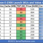 Intel Xeon E 2300 SKU List And Value Analysis Full