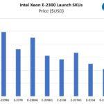 Intel Xeon E 2300 Series Price USD Chart