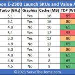 Intel Xeon E 2300 Series SKU List Cores And Threads Times Base Clocks