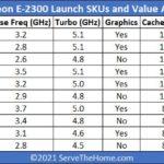 Intel Xeon E 2300 Series SKU List STH VA Format