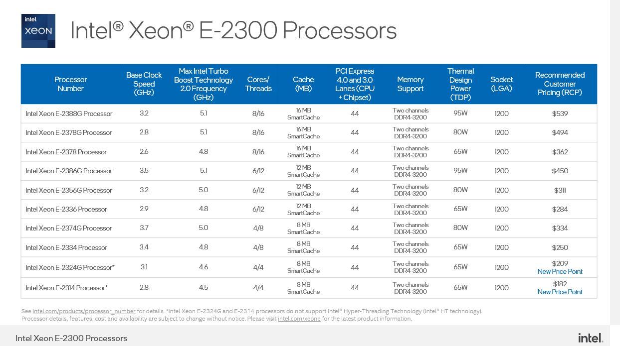 Intel Xeon E 2300 Series SKU List