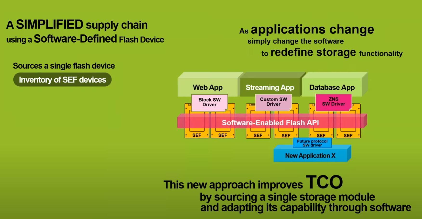 Kioxia SEF Advantage Versus Traditional SSDs