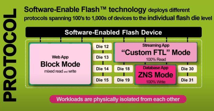 Kioxia Software Enable Flash Technology Applications Spanning Individual Drives