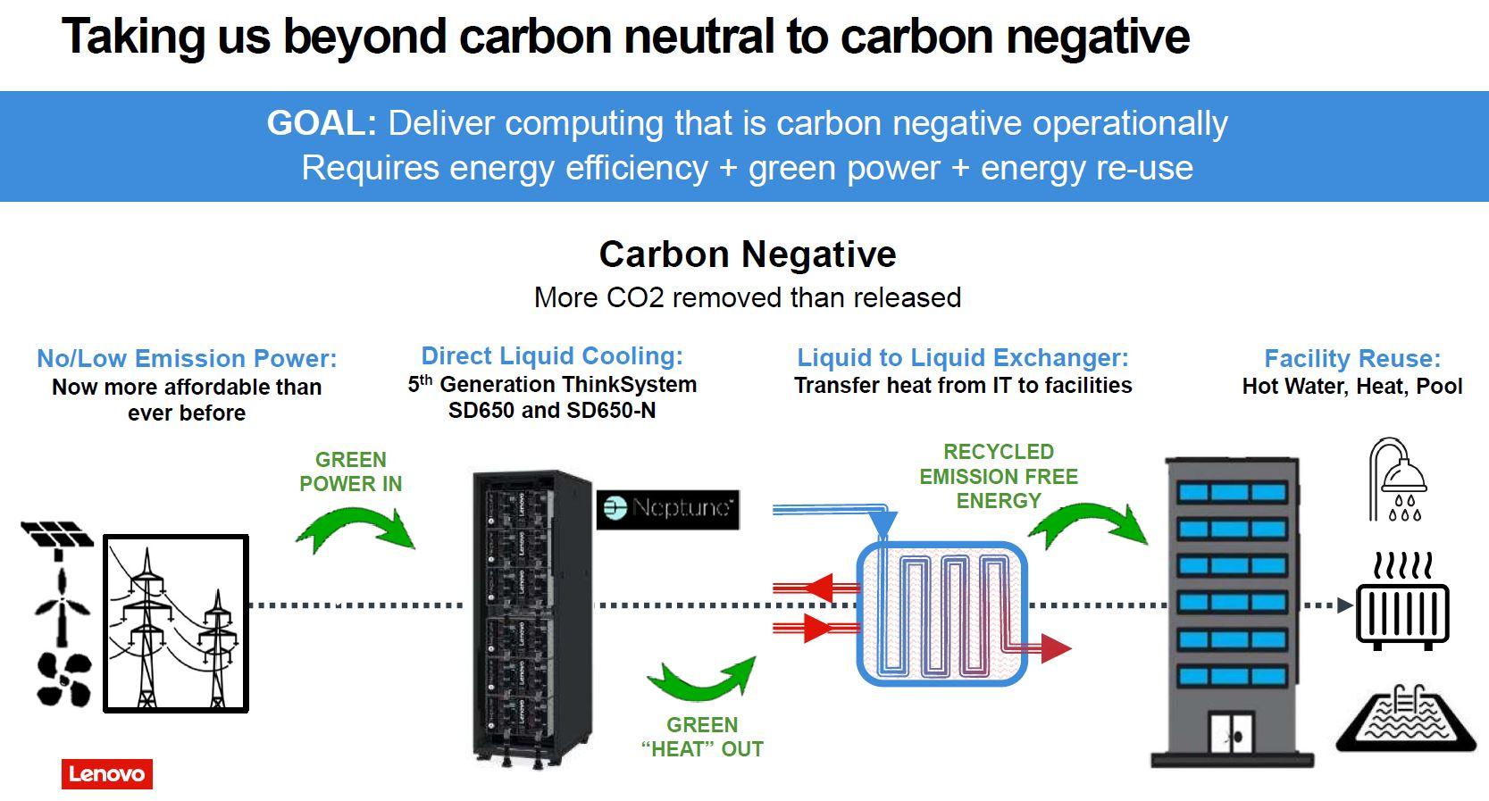 Lenovo Carbon Neutral To Carbon Negative Liquid Cooling Neptune Q3 2021