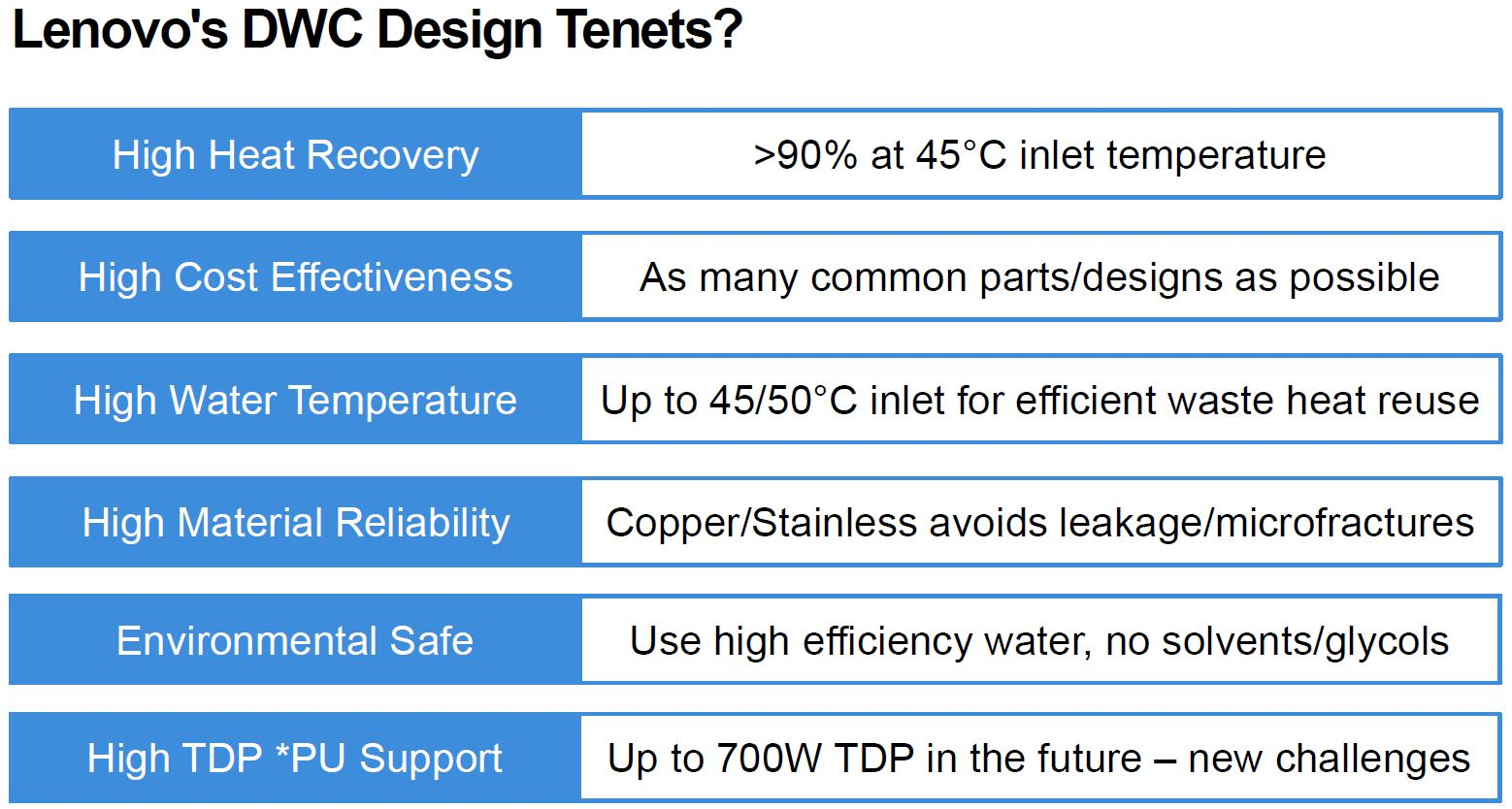 Lenovo DWC Design Denets Liquid Cooling Neptune Q3 2021