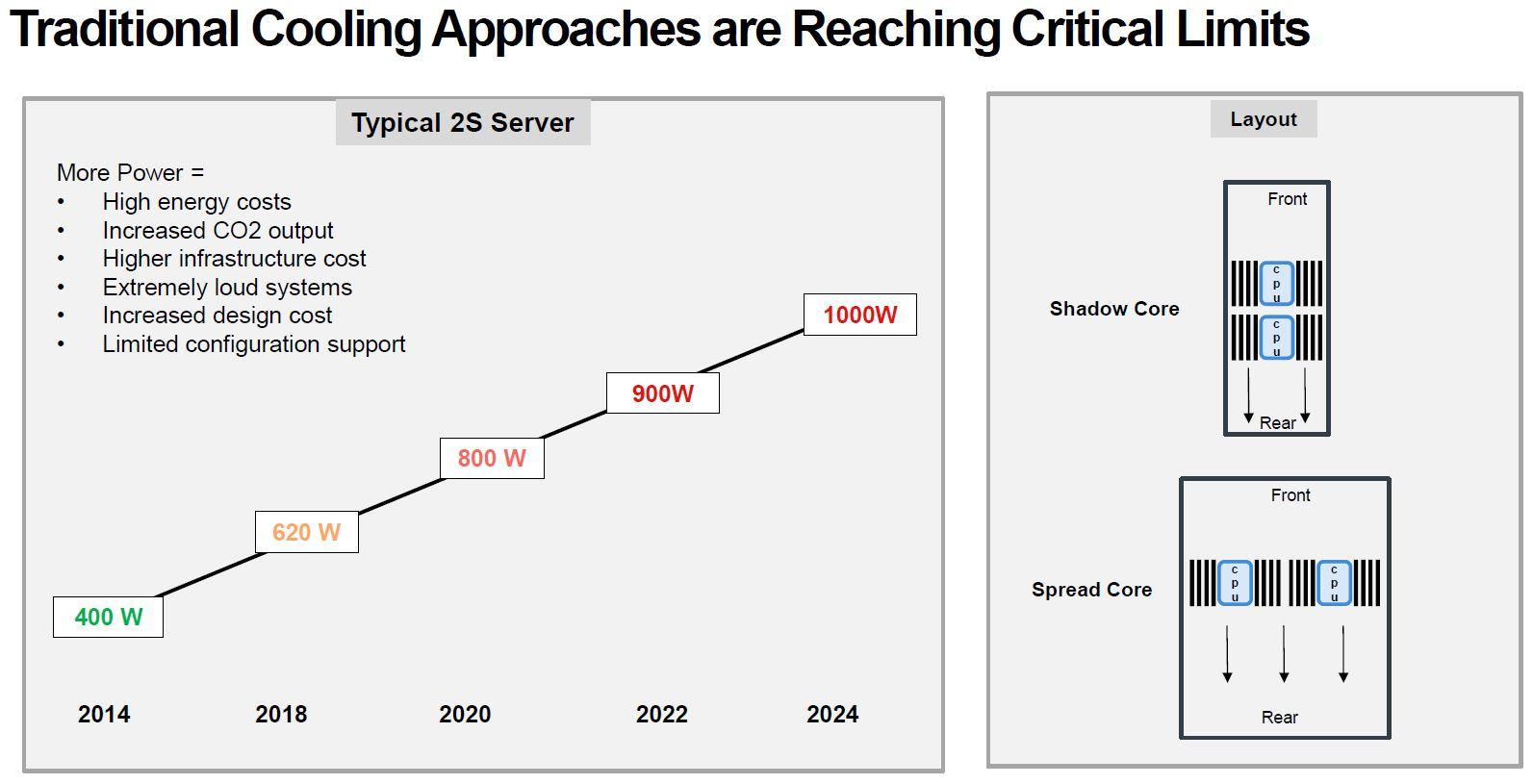 Lenovo Liquid Cooling Critical Limits 2S Server Example Q3 2021