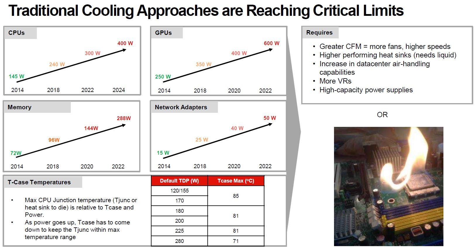 Lenovo Liquid Cooling Critical Limits Q3 2021