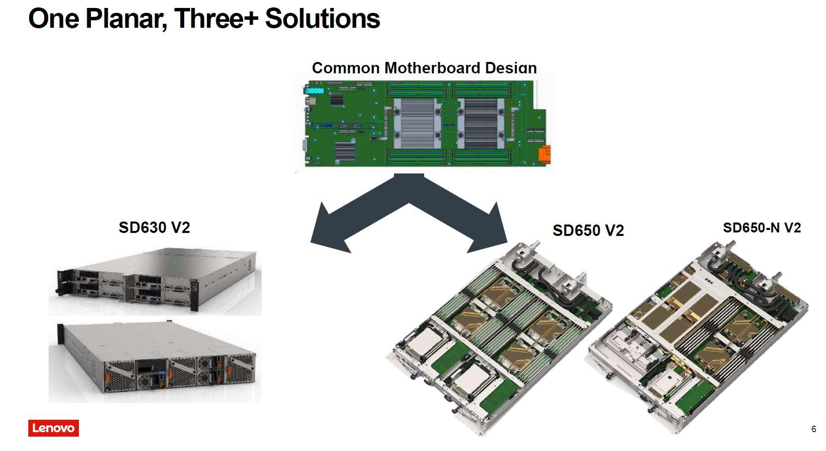 Lenovo Liquid Cooling Neptune Common Motherboard Design Q3 2021