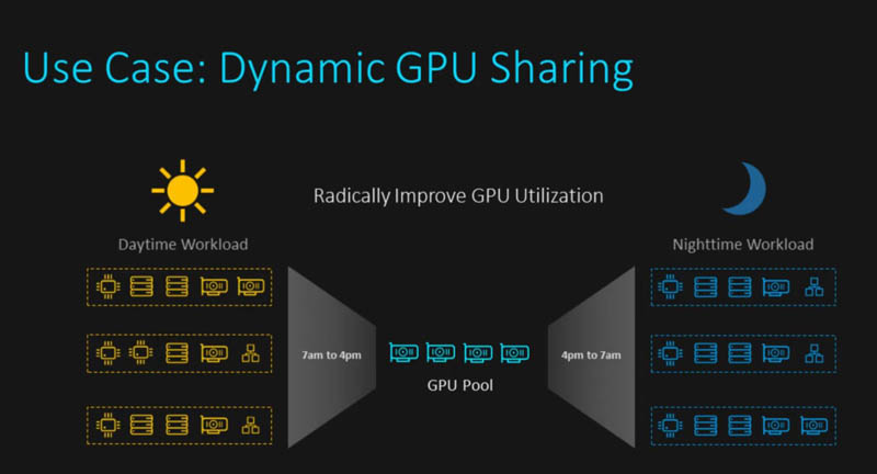 Liqid Matrix VCenter Plugin Dynamic GPU Scaling