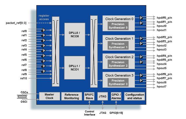 Microchip Microsemi ZL30363 Diagram
