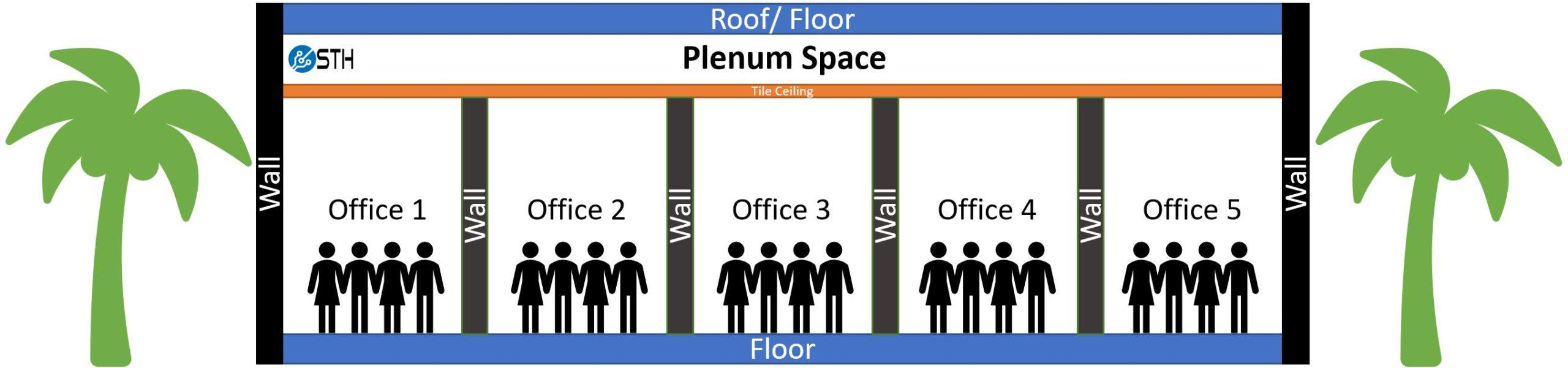 Plenum Space Diagram For Fiber Optic ONFP V ONFR