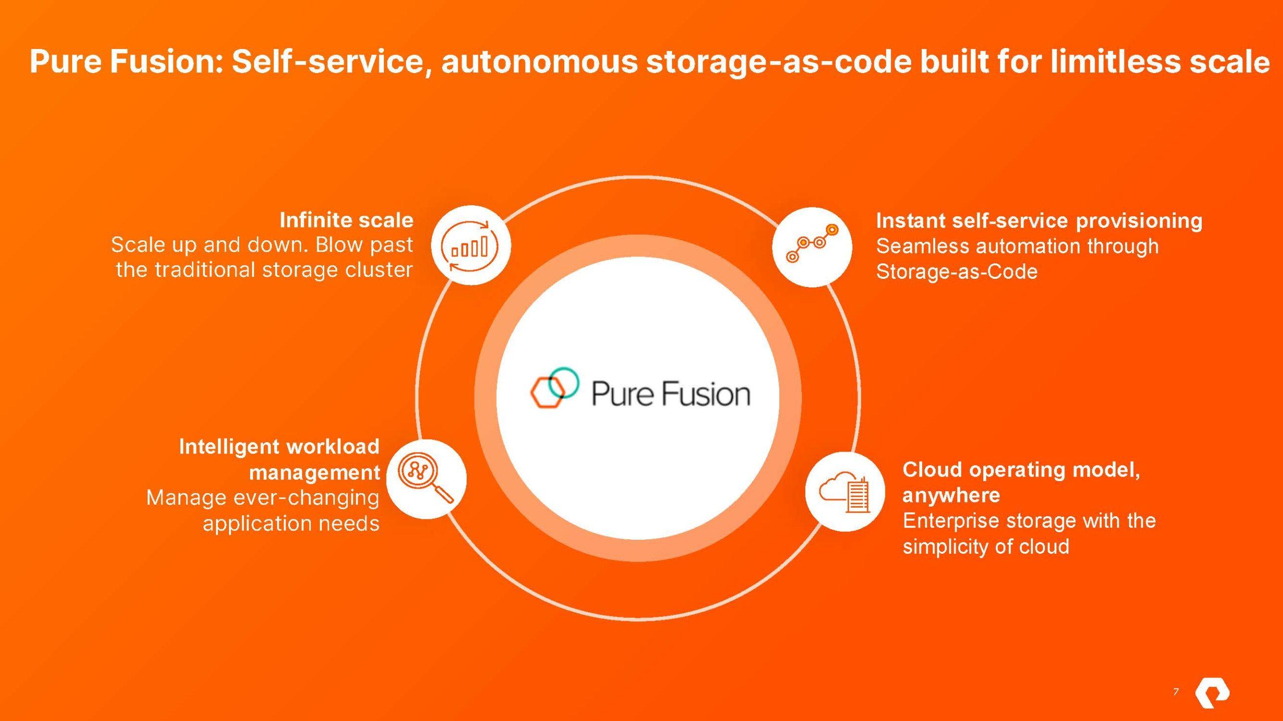 Pure Storage Pure Fusion And Portworx Data Services Pure Fusion