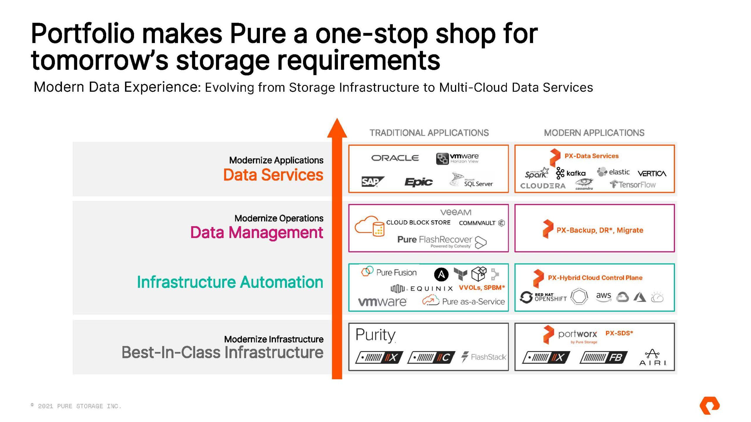 Pure Storage Pure Fusion And Portworx Data Services To A Modern Data Services Company 2