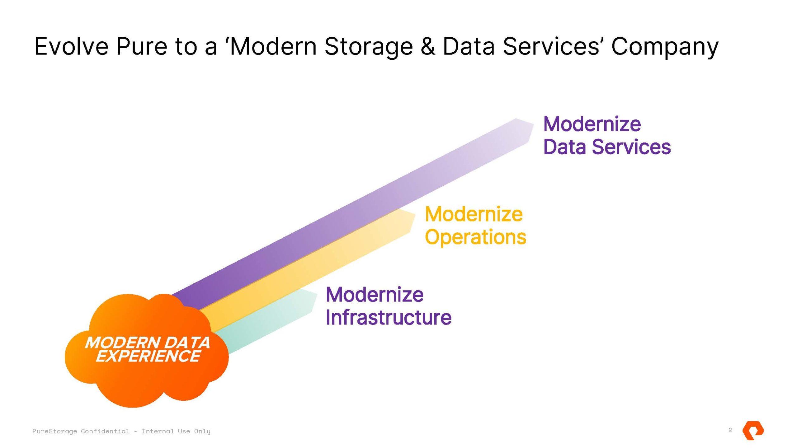 Pure Storage Pure Fusion And Portworx Data Services To A Modern Data Services Company