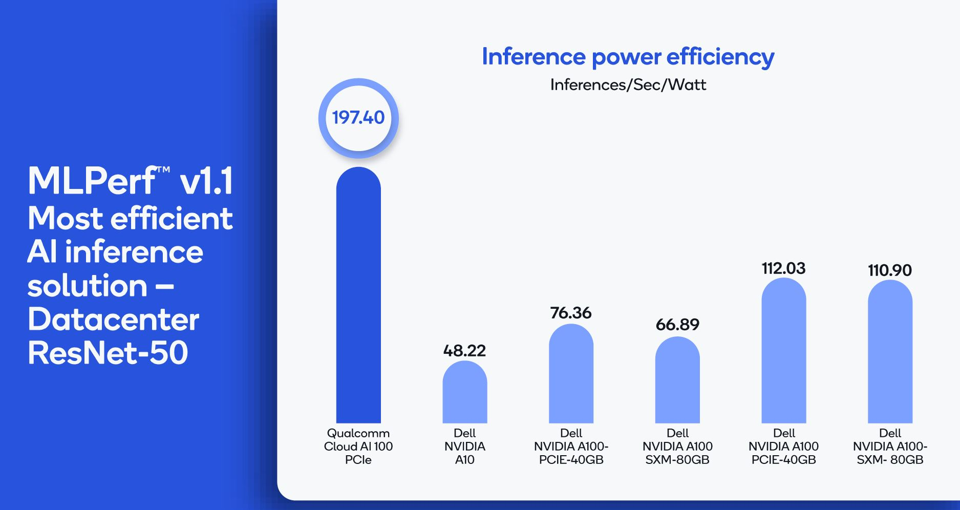 Qualcomm Cloud AI 100 At MLPerf Inference V1.1 Efficiency Comparison Yikes 1
