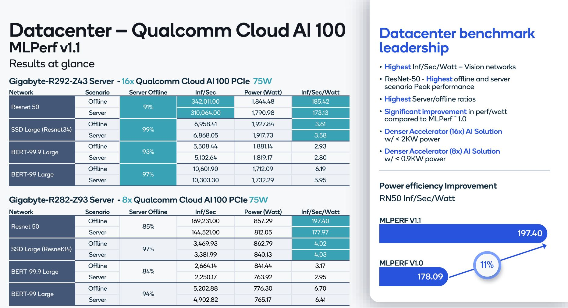 Qualcomm Cloud AI 100 At MLPerf Inference V1.1 Results