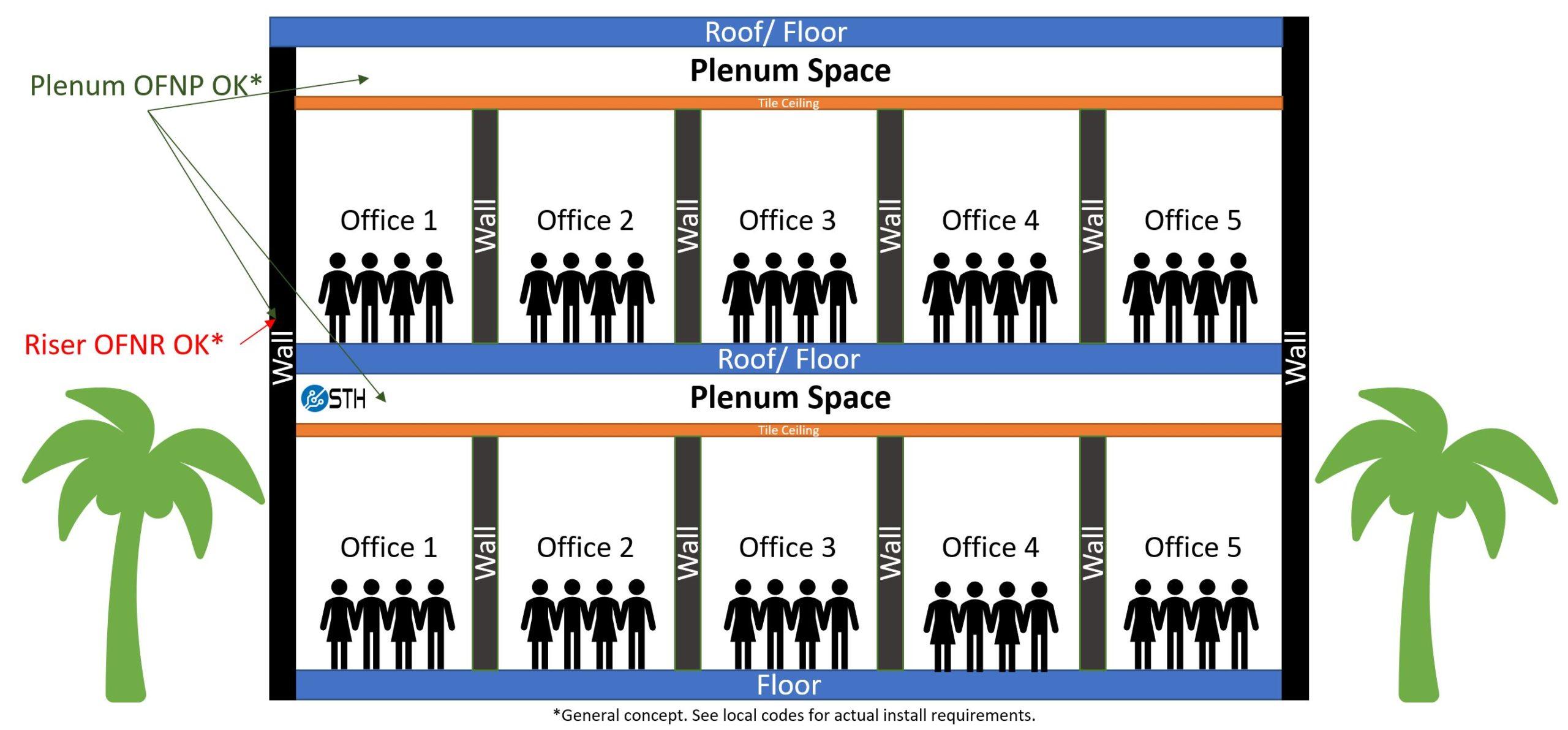 Two Floor Plenum Space Diagram For Fiber Optic OFNP V OFNR Marked