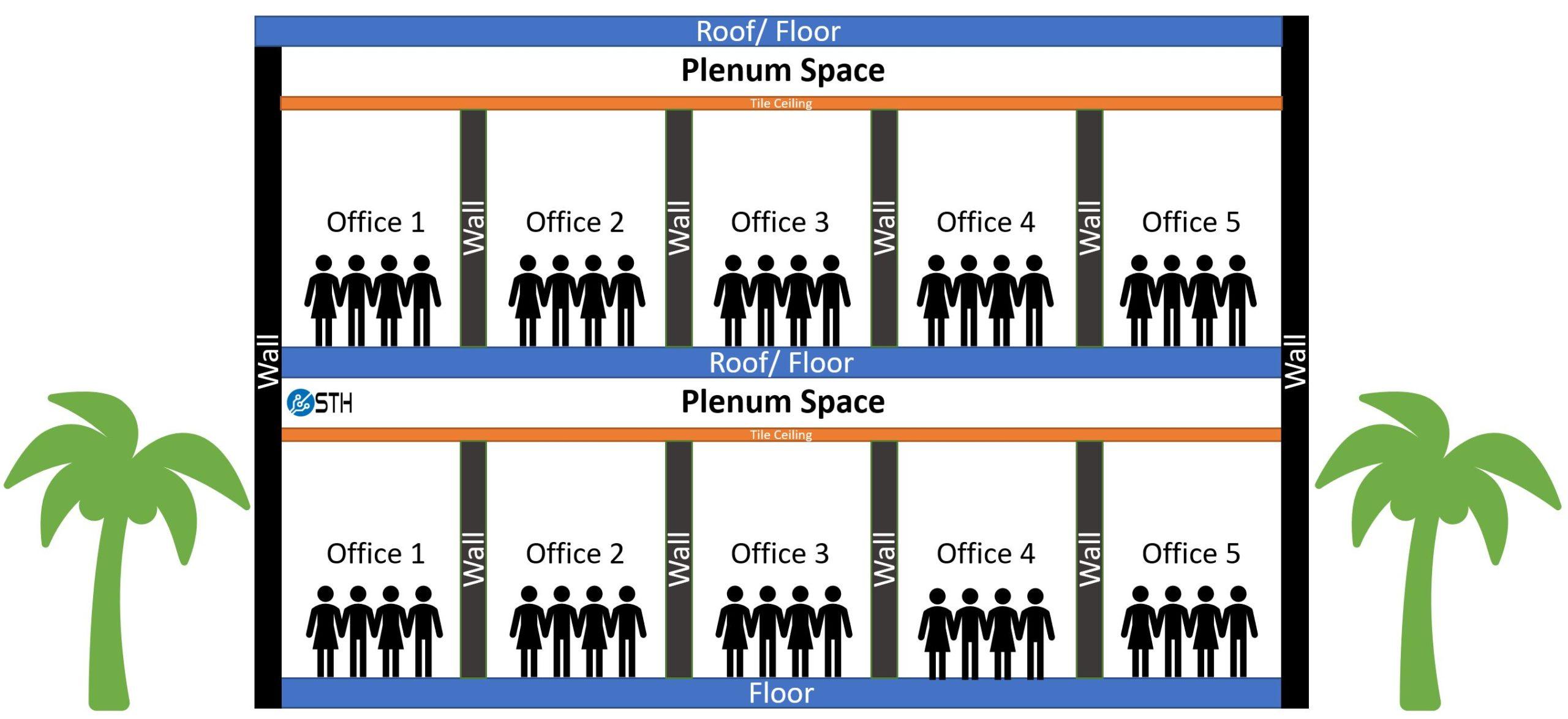 Two Floor Plenum Space Diagram For Fiber Optic ONFP V ONFR