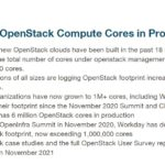 25 Million OpenStack Compute Cores In Production